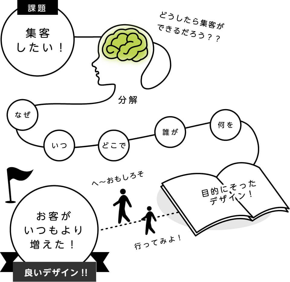 発見された課題を解決するプロセスやストーリー